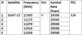 Gsat-15-tp-details