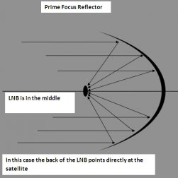 Prime focus dish illustration