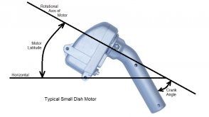Rotational Axis and Motor
