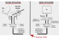 Receiver Dish Network Satellite Wiring Diagram from wind-works.eu